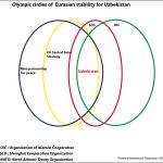 olympic-circles-uzbekistan